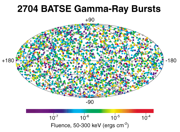 Observed gamma bursts and their energies