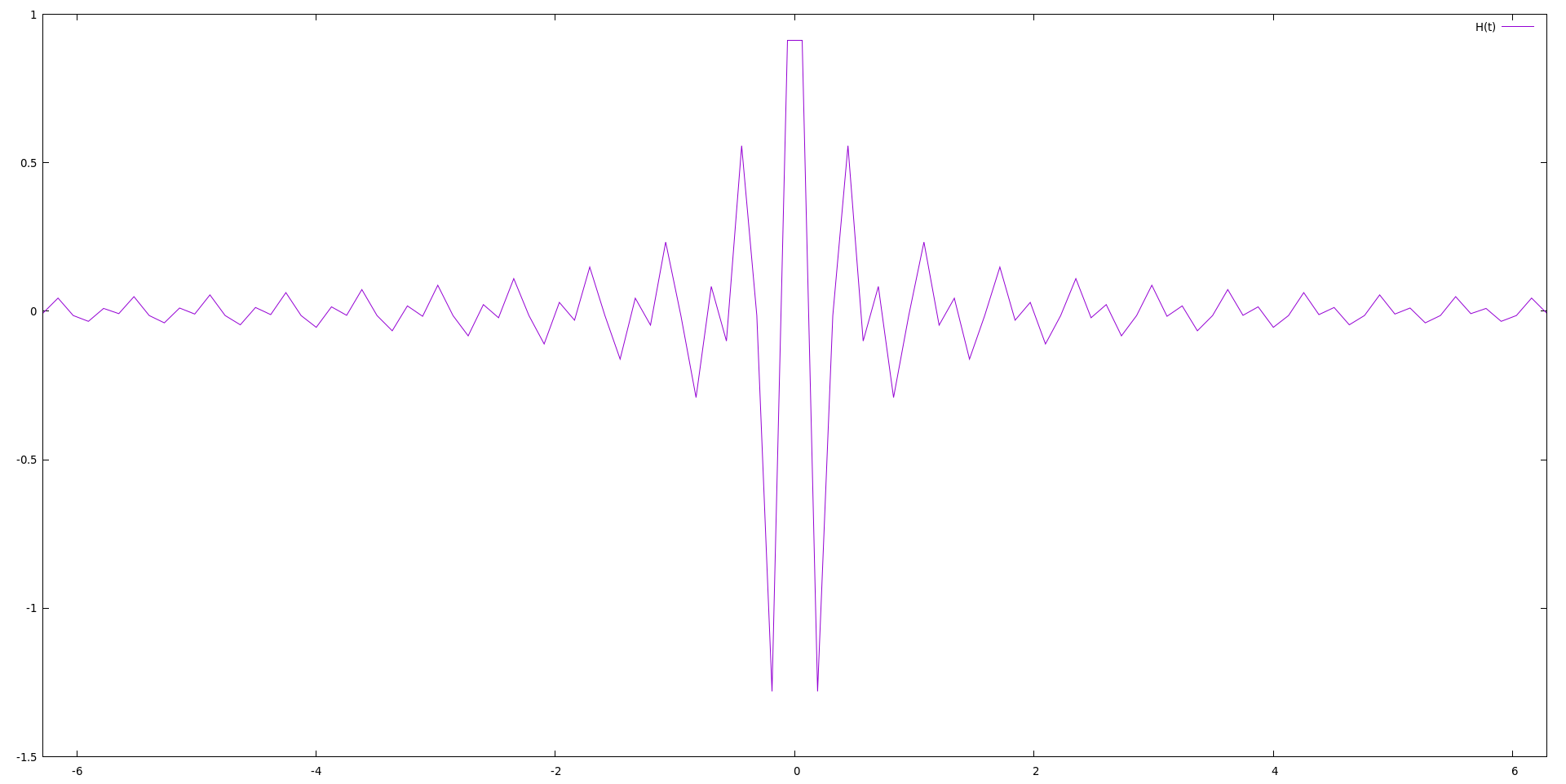 Time domain representation of an ideal bandpass filter